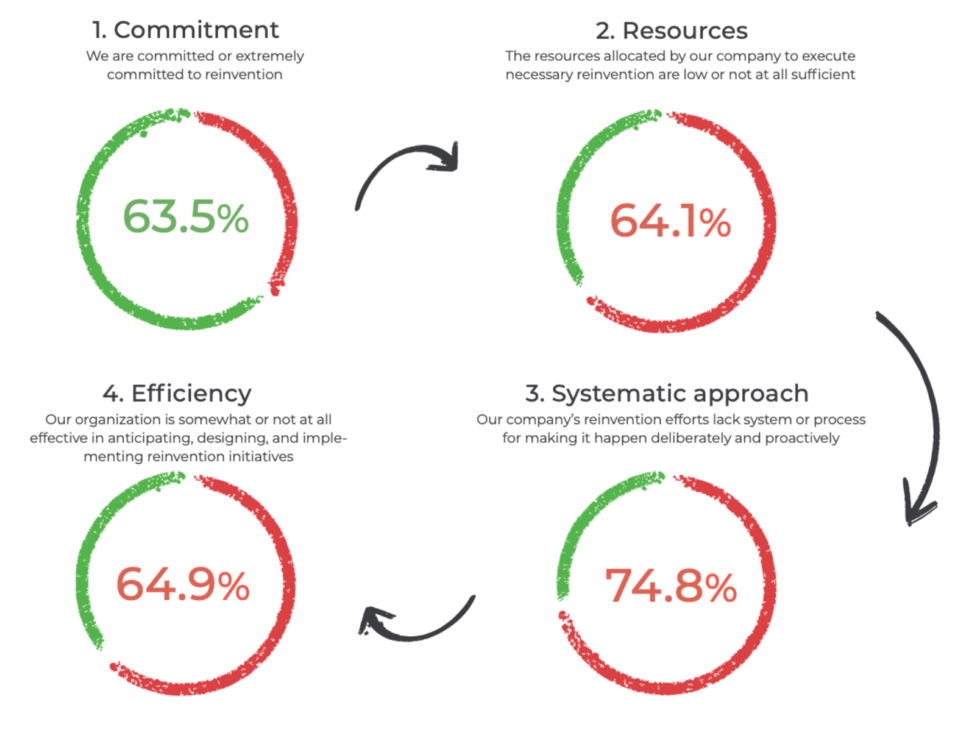Leaders Change Readiness